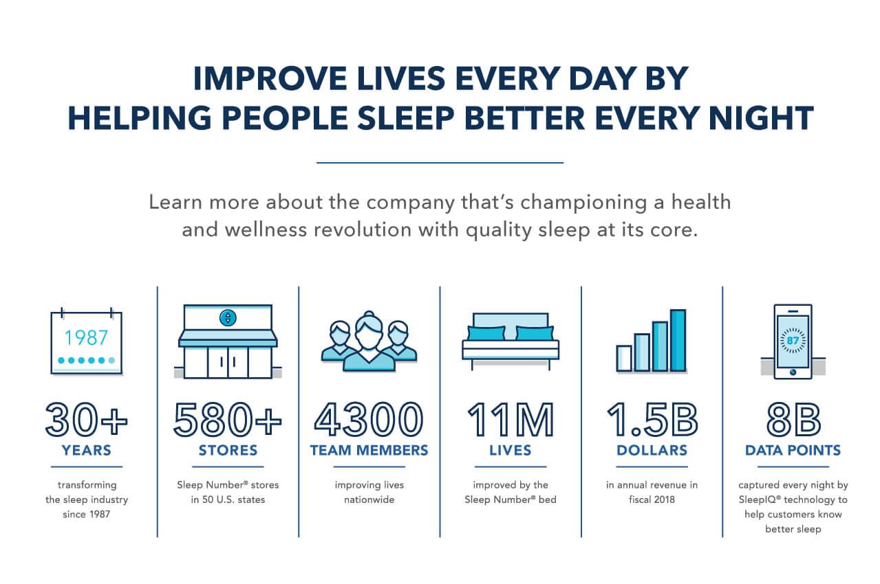 Working at Sleep Number - Sleep Number