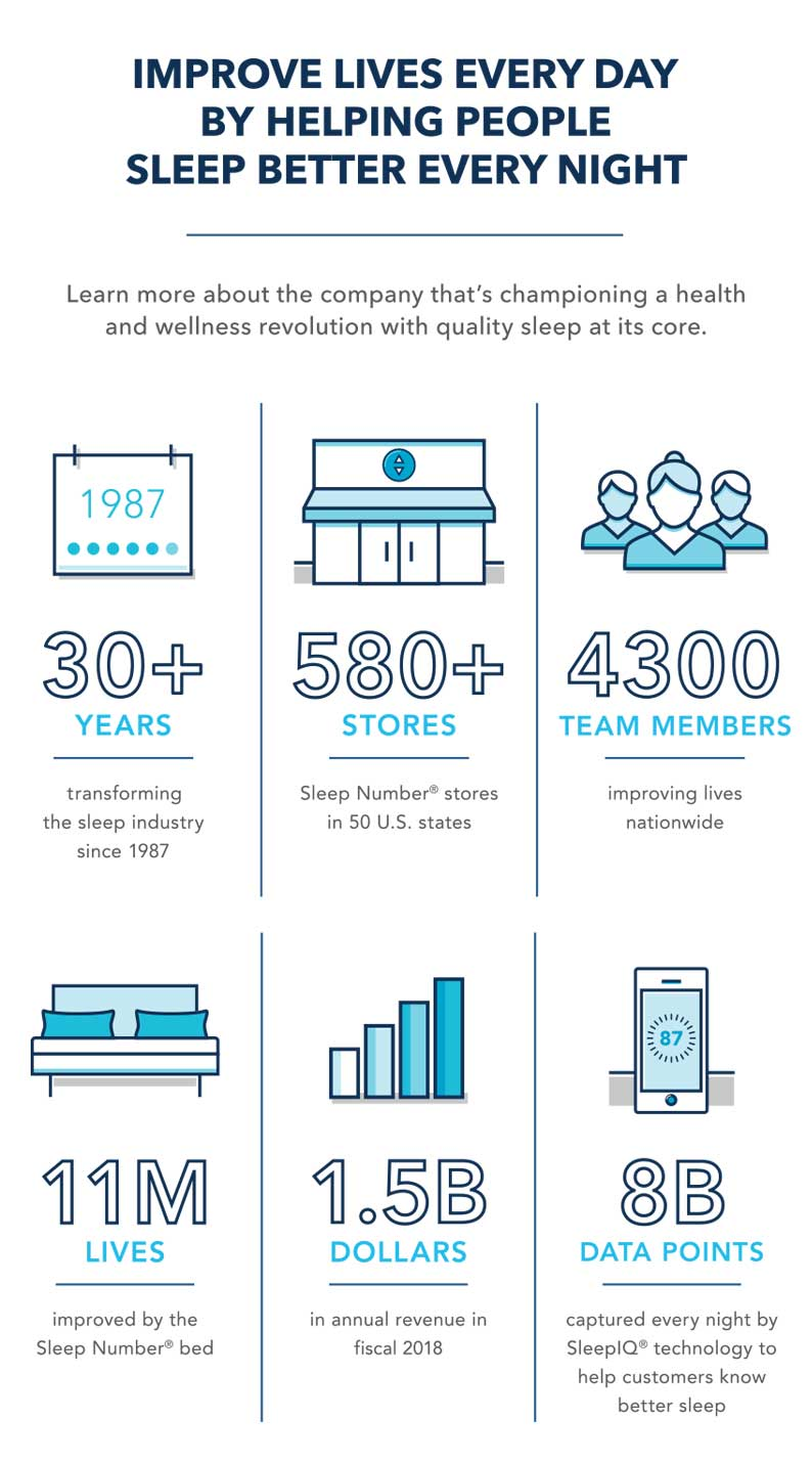 Improve lives every day by helping people sleep better every night. Learn more about the company that's championing a health and wellness revolution with quality sleep at its core. 30+ years transforming the sleep industry since 1987. 580+ Sleep Number® stores in 50 U.S. states. 4300 team members improving lives nationwide. 11 million lives improved by the Sleep Number® bed. 1.5 billion dollars in annual revenue in fiscal 2018. 8 billion data points captured every night by SleepIQ® technology to help customers know better sleep.