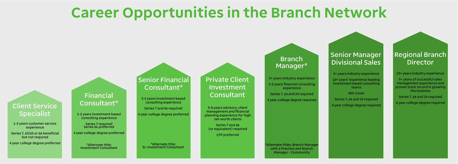 Career Opportunities in the branch network. Client Service Specialist. Financial consultant. Senior financial consultant. Private client investment consultant. Branch manager. Senior manager divisional sales. Regional branch director.
