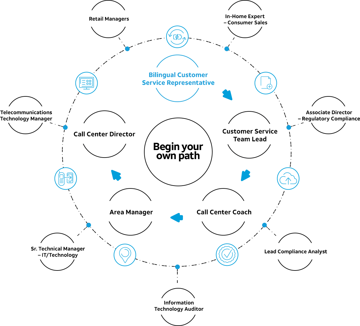 Bilingual Customer Service Representative Career Path