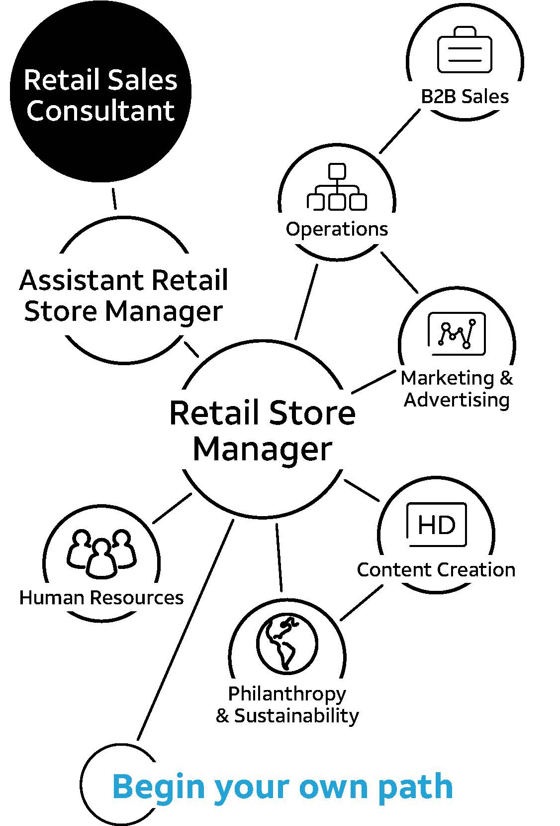 Retail Career Progression