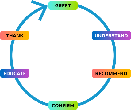Diagram to represent service traits