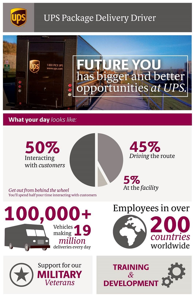 These Aren T The Only Benefits Of A Ups Package Delivery Driver Discover What Else We Offer To Our Dedicated Drivers Below