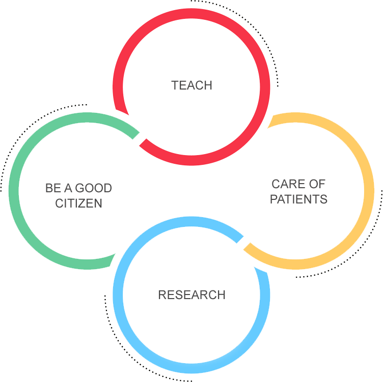 An infographic that shows the four principles of our social compact, they include: Teach, Care of patients, Be a good citizen, and Research