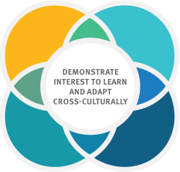 Demonstrate interest to learn and adapt cross-culturally
