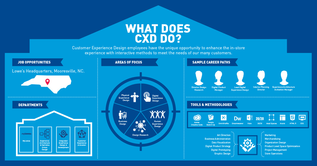 Lowe Infographic. Customer Experience Design   CXD   Innovation   Lowes