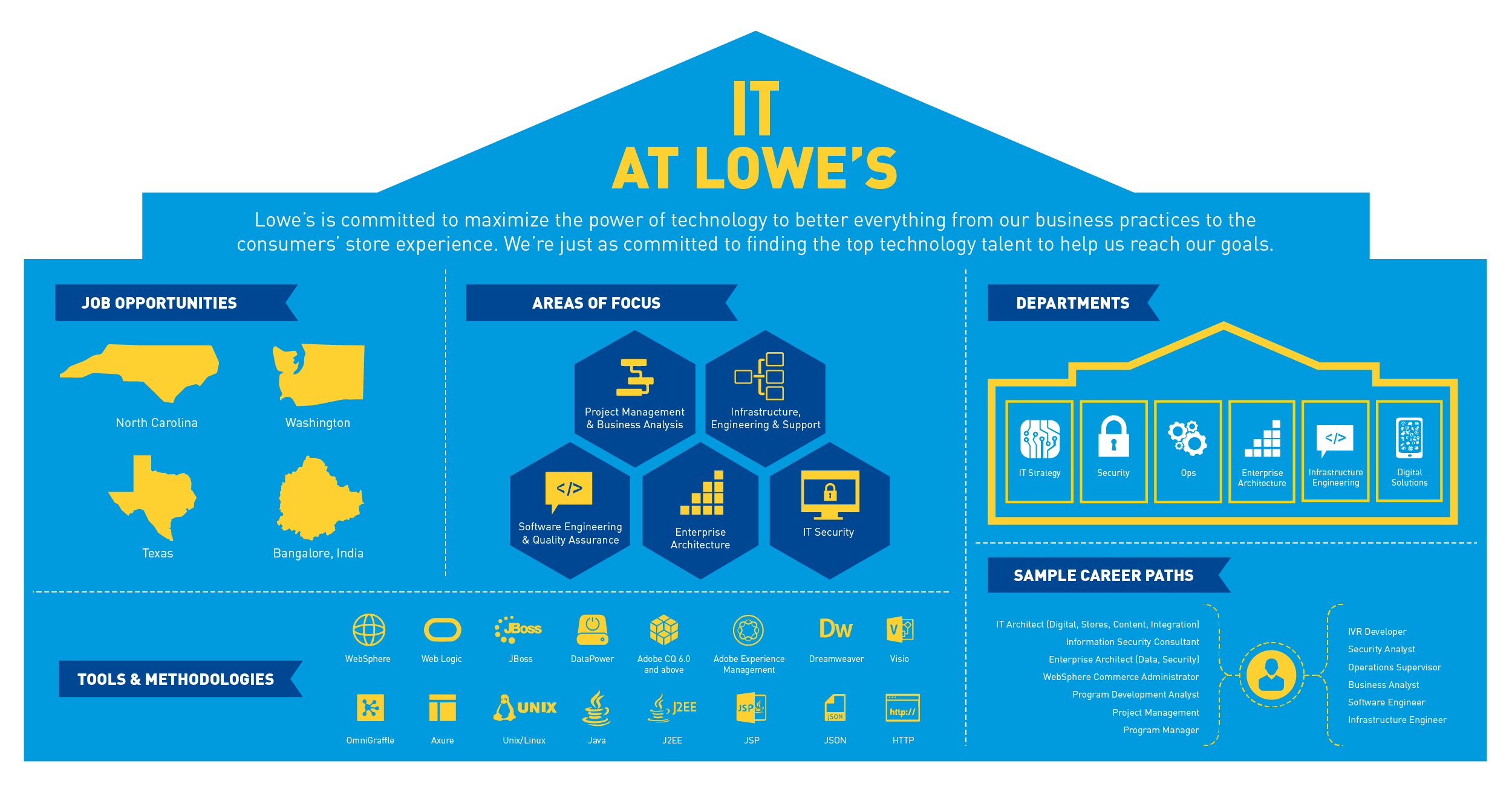it information technology lowes fb infographic