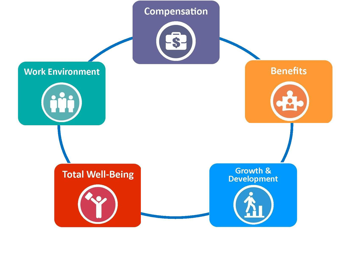 Our benefits focus on Work environment, Compensation, growth and development, and compensation.