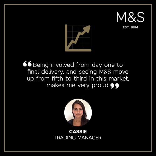 Packaging Buyer Job at M&S in Paddington