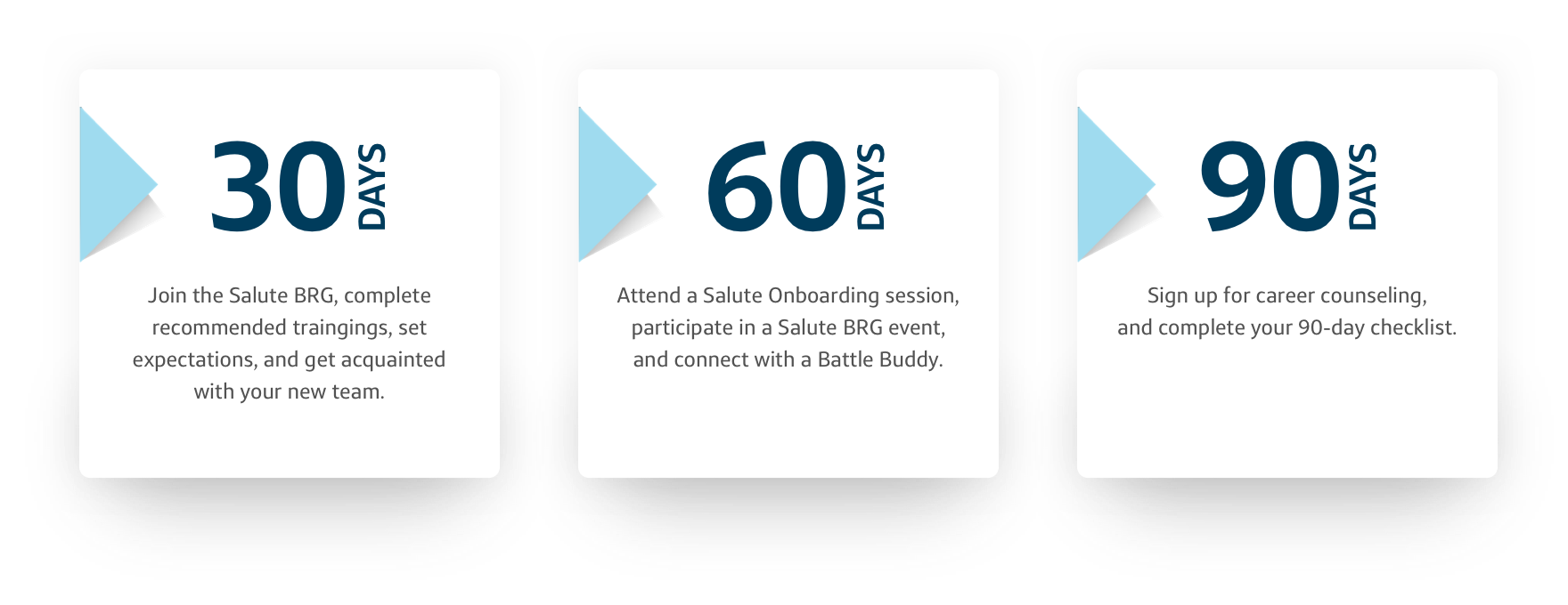 Infographic of Capital One Military 30 60 90 Day program for new associates
