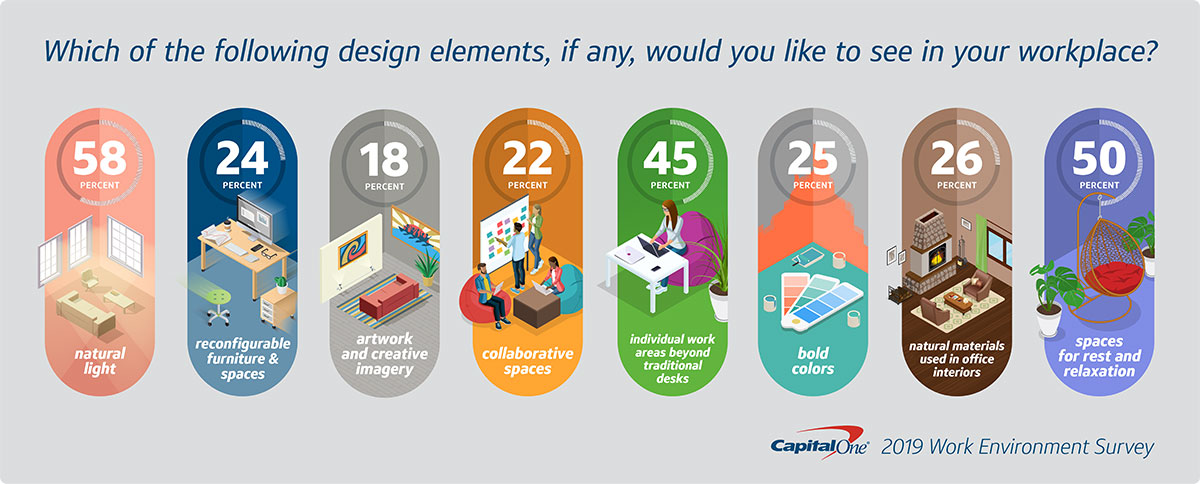 graphic showing data from workspace design survey