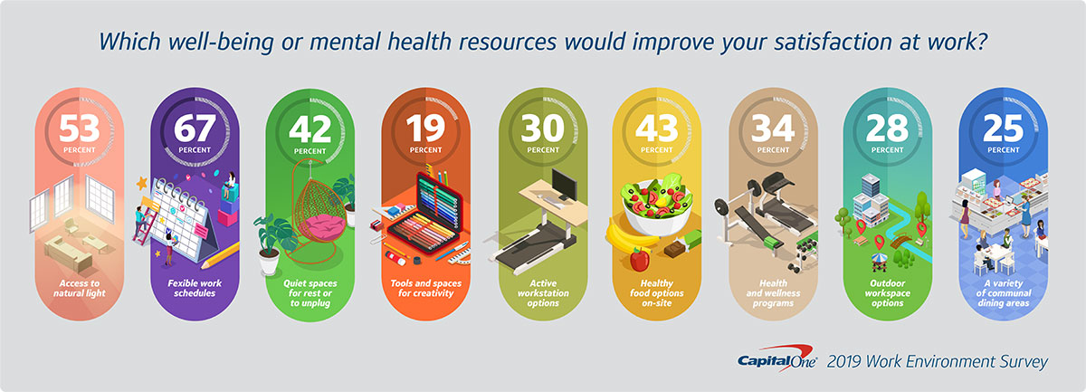 graphic showing data from workspace design survey on mental health