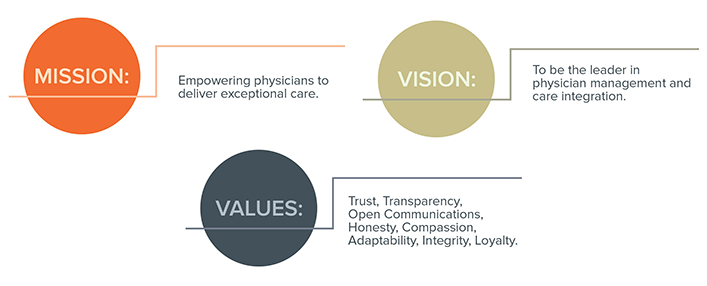 Summit Health Management Mission, Vision and Values