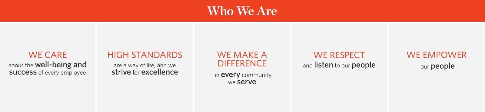Info graphic: Who We Are. We care about the well-being and success of every employee. High standards are a way of life, and we strive for excellence. We make a difference in every community we serve. We respect and listen to our people. We empower our people.