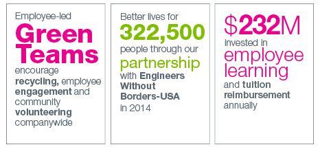 Boeing invests in the community and their employees