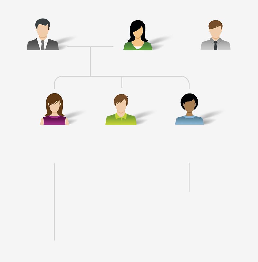 Diagramme qui explique les différents emplois dans notre centre de contact