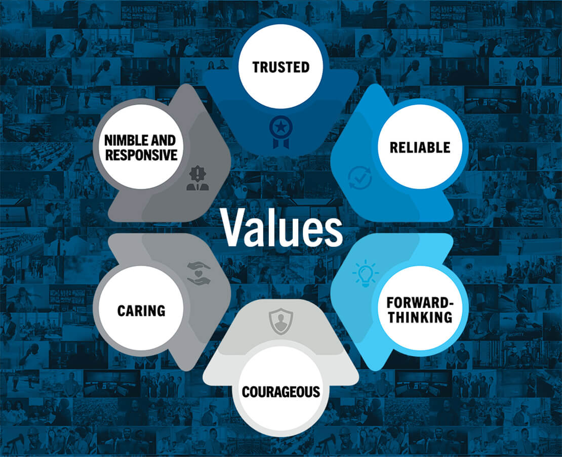 Values - trusted, reliable, forward-thinking, courageous, caring, nimble and responsive