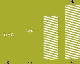 Bar graph of U.S. Minorities in Leadership over time