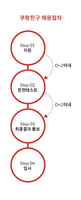 Four steps to take
