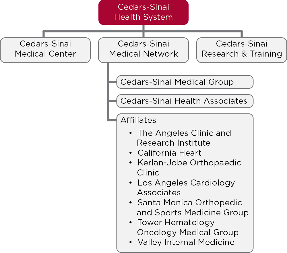 A chart showing the Cedars-Sinai Medical Network