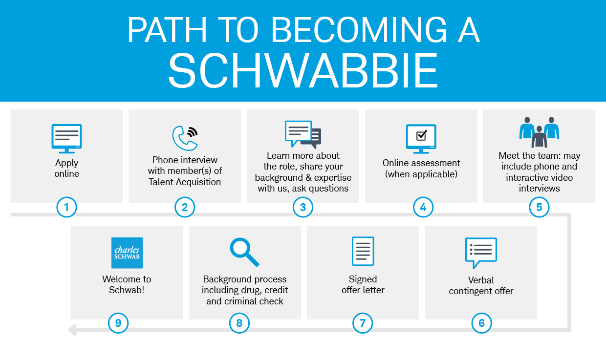 This images shows the 9 steps in our hiring process: apply online, phone interview, learn more about the role, online assessment, additional interviews, verbal contingent offer, offer letter, background check, welcome to Schwab