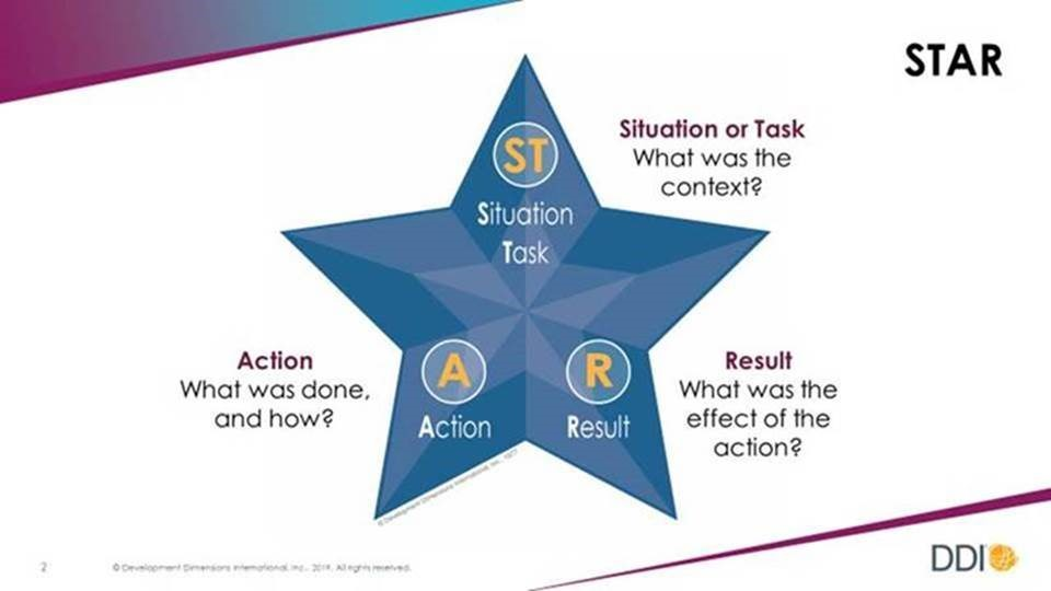 Infographic displays a star with the acronym described as Situation/Task, Action, and Result.