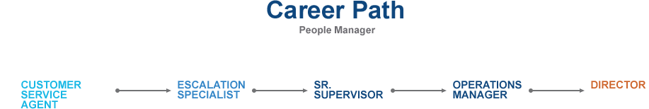 Career Path - People Manager