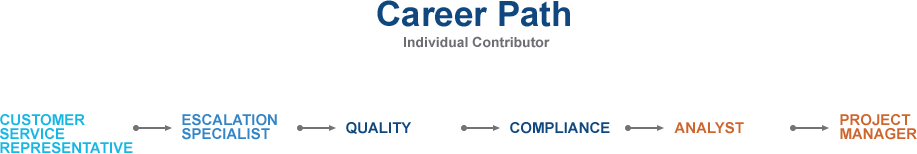 Career Path - Core Infrastructure