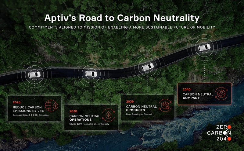 Aptiv's Road to Carbon Neutrality