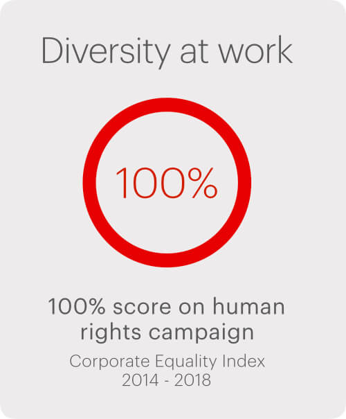 Diveristy at work 100% score on human irghts campaign Corporate Equality Index 2014 - 2018