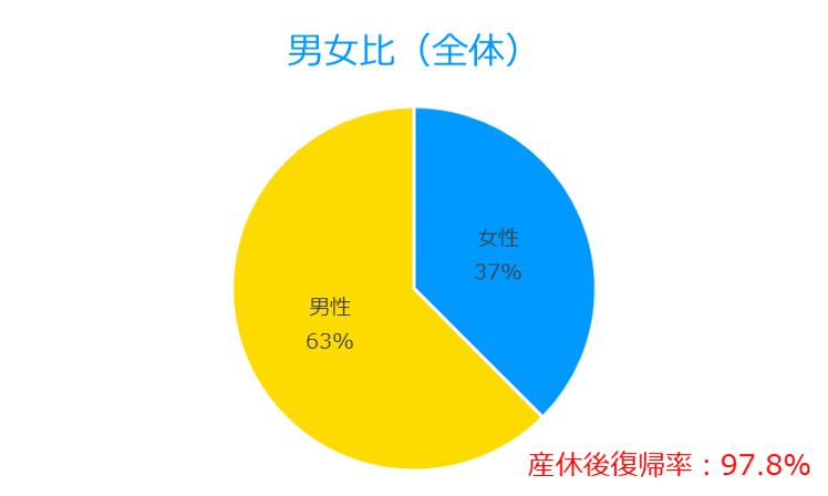 Female Male Ratio (All)