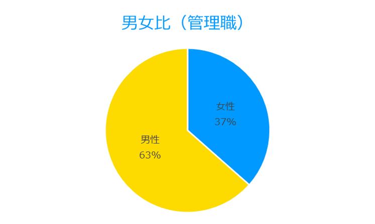 Female Male Ratio (Directors)
