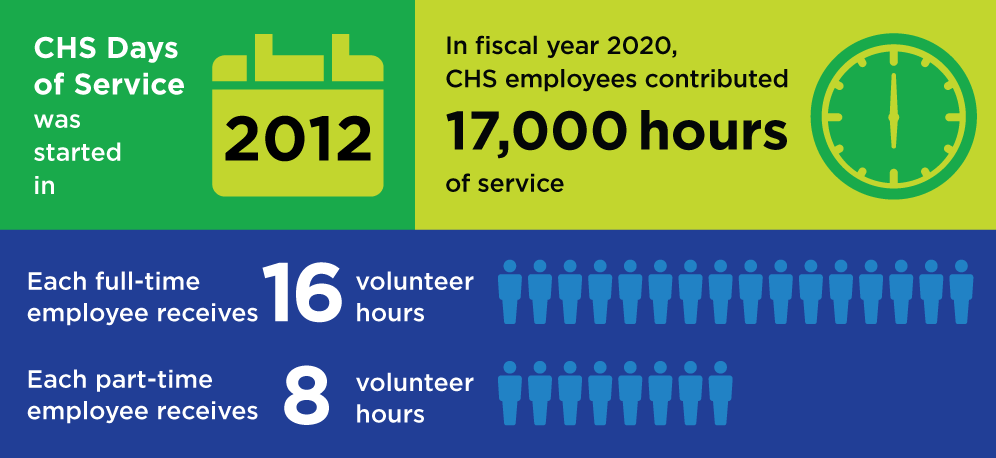 Days of Service Infographic