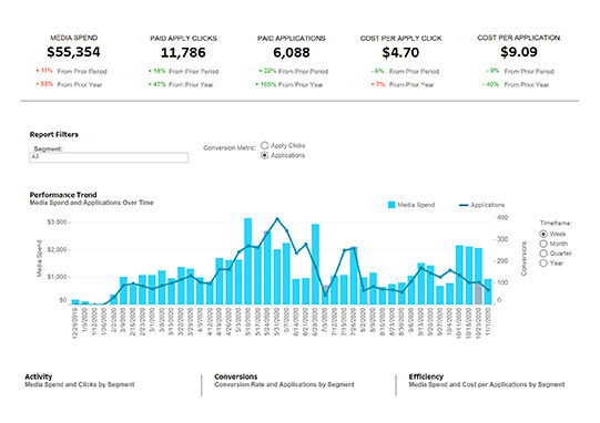 Screenshot of the programmatic dashboard