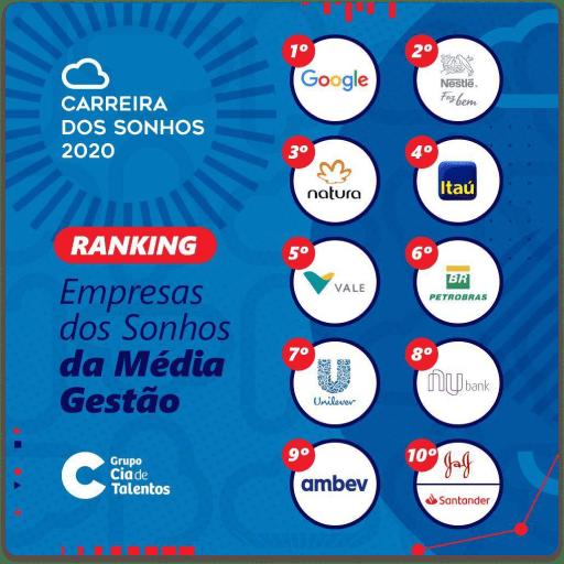 gráfico - Empresas dos Sonhos da Média Gestão