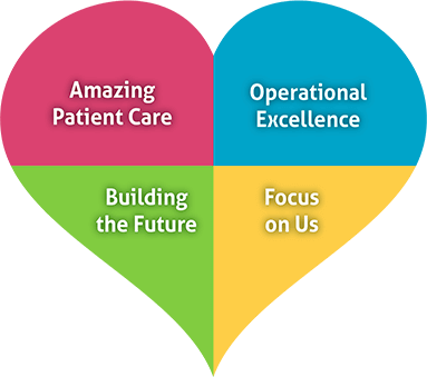 Amazing Patient Care, Operational Excellence, Building the Future, Focus on Us