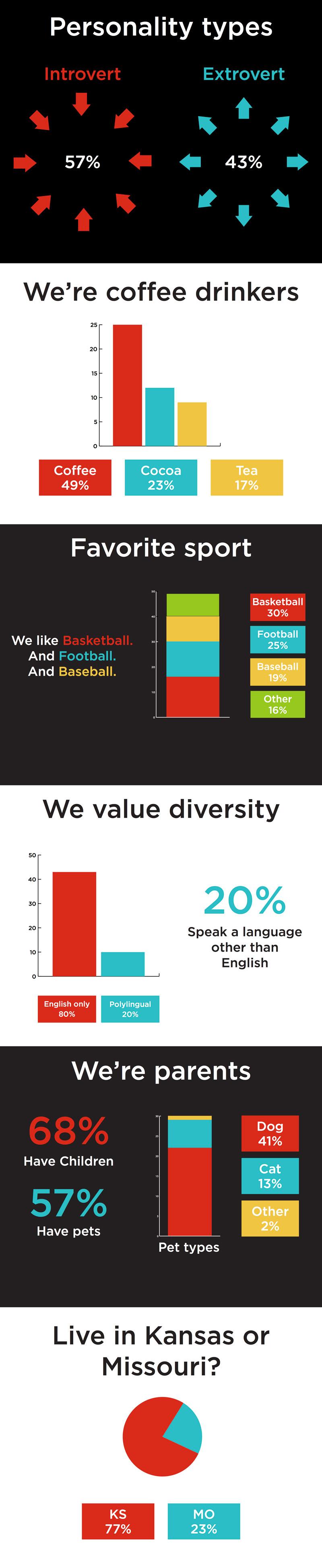 Lenexa Infographic