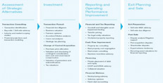 Preview of Process PDF