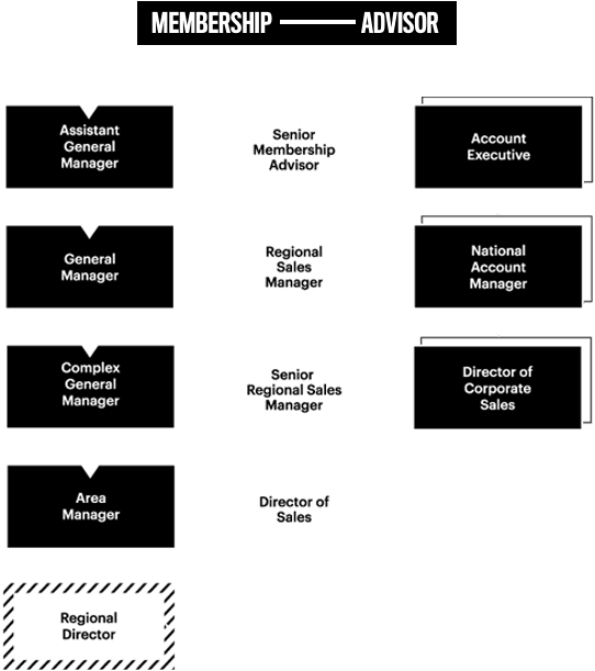 Membership Advisor Flowchart