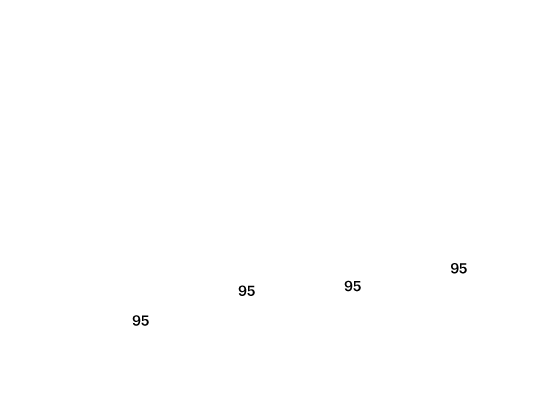Pay Scale Graph