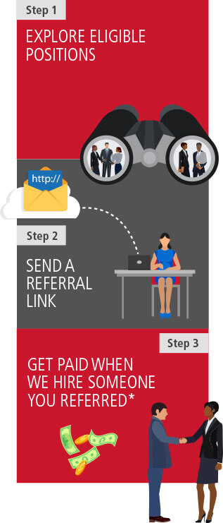 Step One: Explore Eligible Positions. Step Two: Send a Referral Link. Step Three: Get Paid when we hire someone you referred