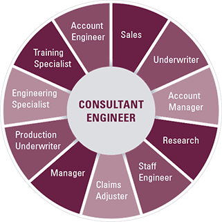 From Consultant Engineer to Account Engineer, Sales, Underwriter, Account Manager, Research, Staff Engineer, Claims Adjuster, Manager, Production Underwriter, Engineering Specialist or Training Specialist