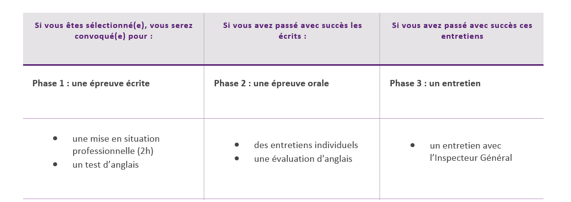 Le processus de recrutement – Inspection Informatique