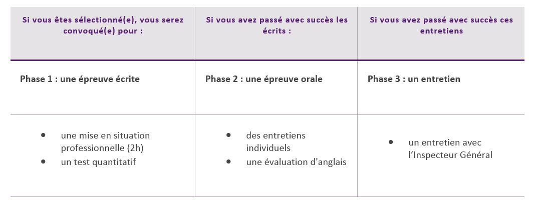 Le processus de recrutement – Inspection Quantitative