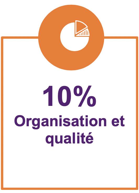 10% organisation et qualité