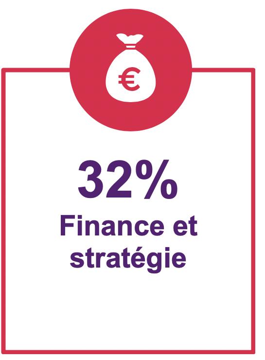 32% finance et strategie
