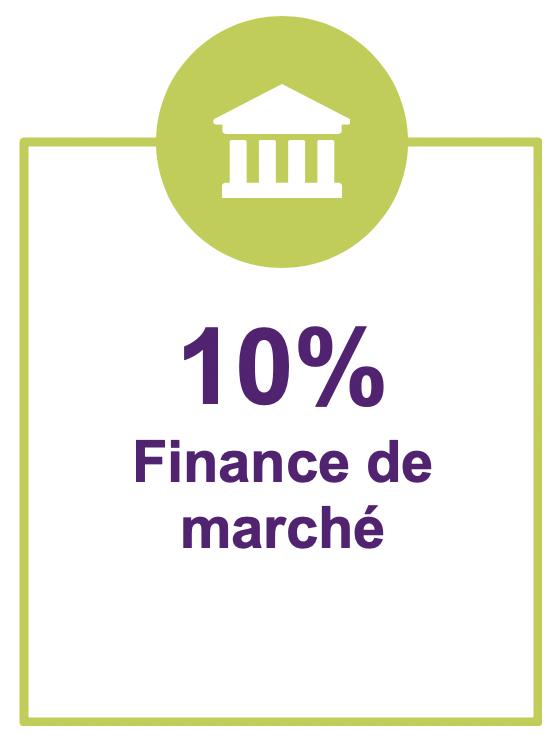 10% finance de marche