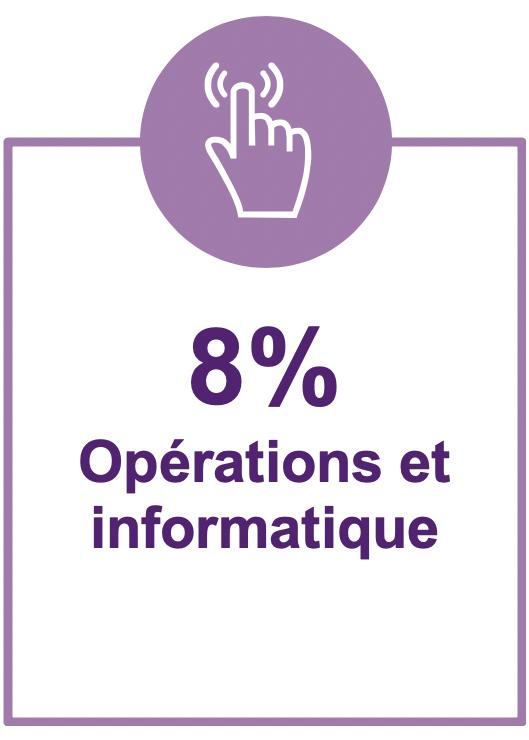 8%operations et informatique
