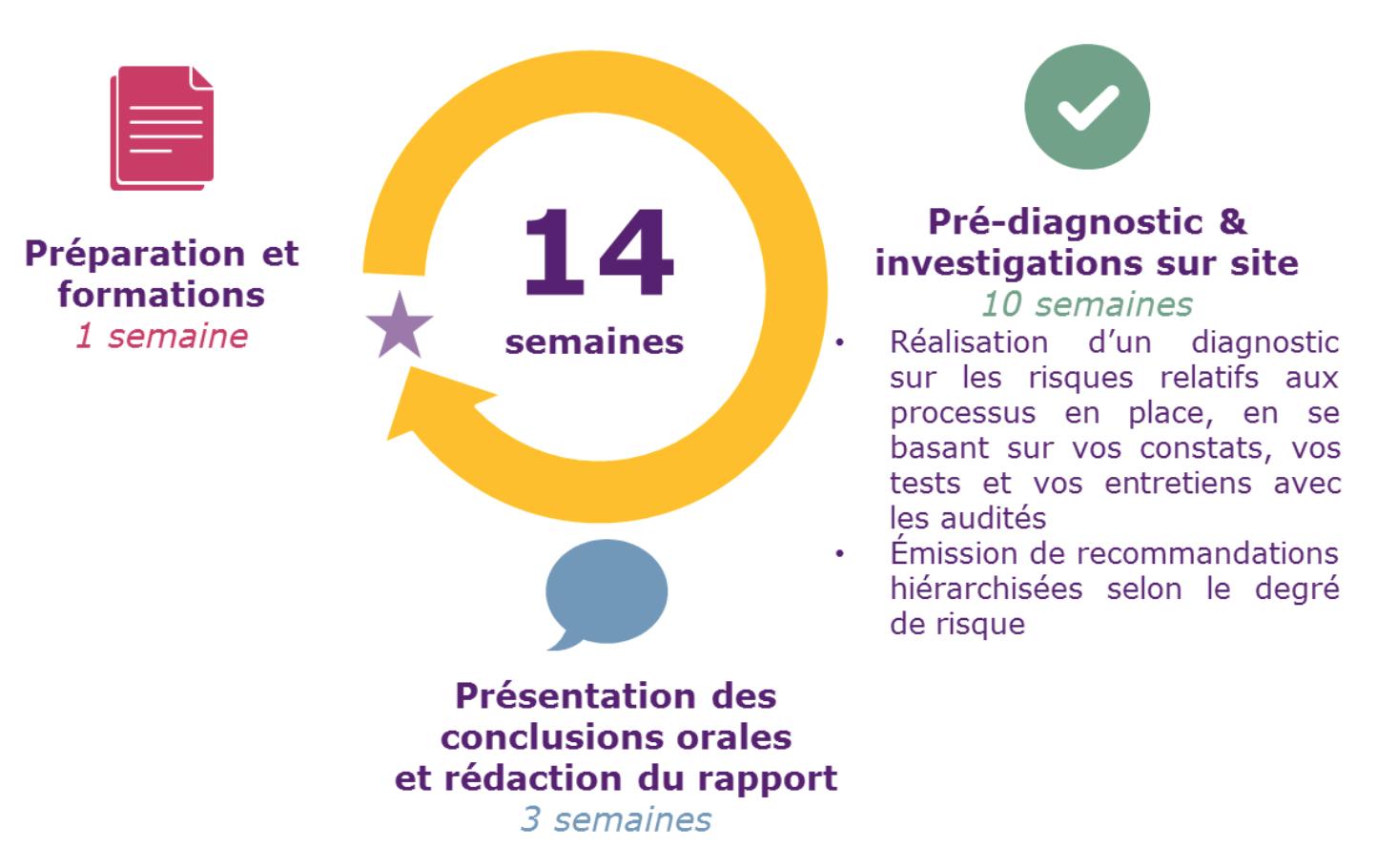 Cylce de 14semaines : 1 de préparation, 10 de Mission, 3 de rapports et conclusions