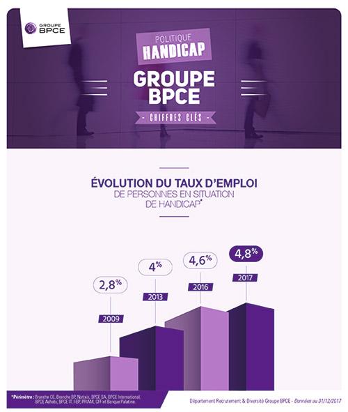 Evolution du taux d'emploi de personnes en situation de handicap au sein du groupe BPCE